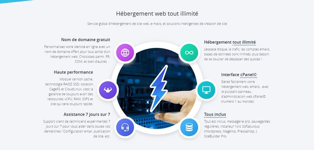 Meilleurs hébergeurs Web, avis et codes promos